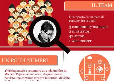 Infografica per 4writing.it